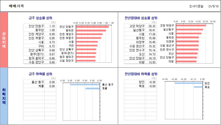 KB부동산시세 - 21년 5월 2째주 수도권 매매/전세지수, 전용면적별 매매가격지수