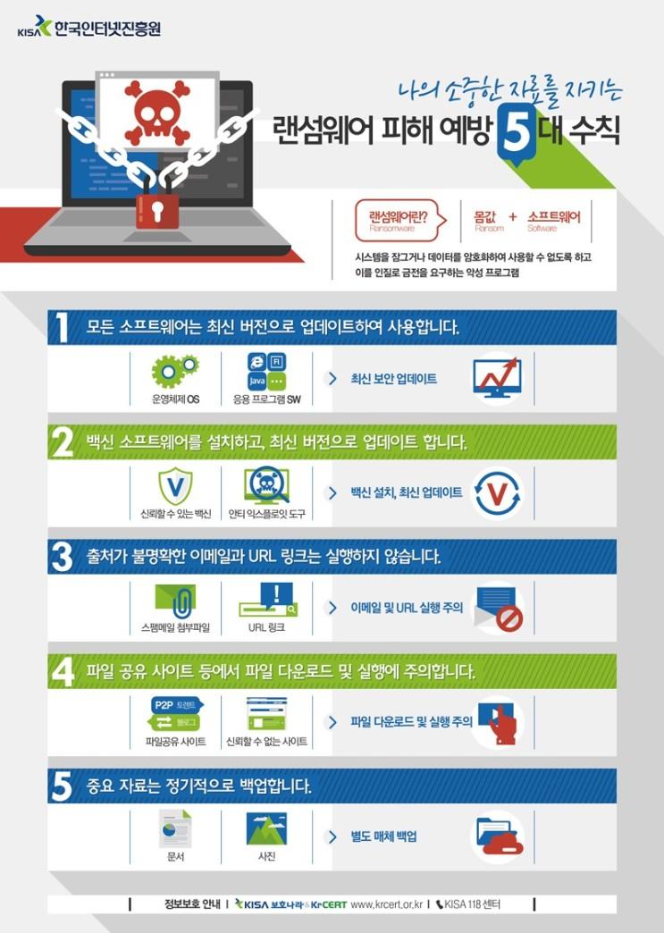 랜섬웨어 피해 예방 5대 수칙 [한국인터넷진흥원]