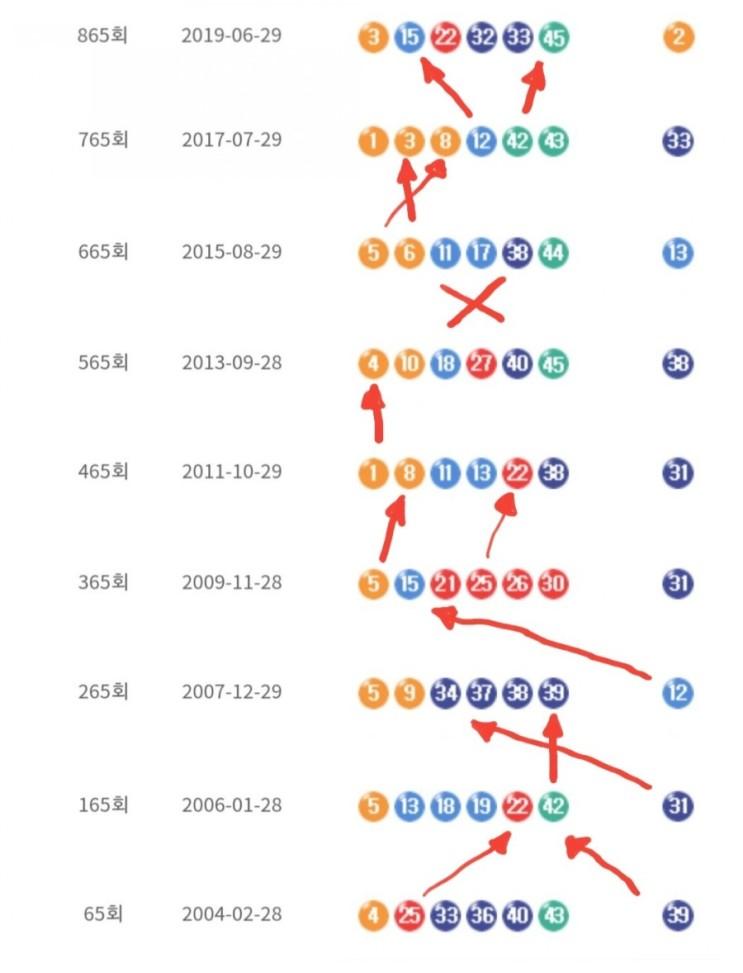 로또965회 예상번호 및 패턴분석