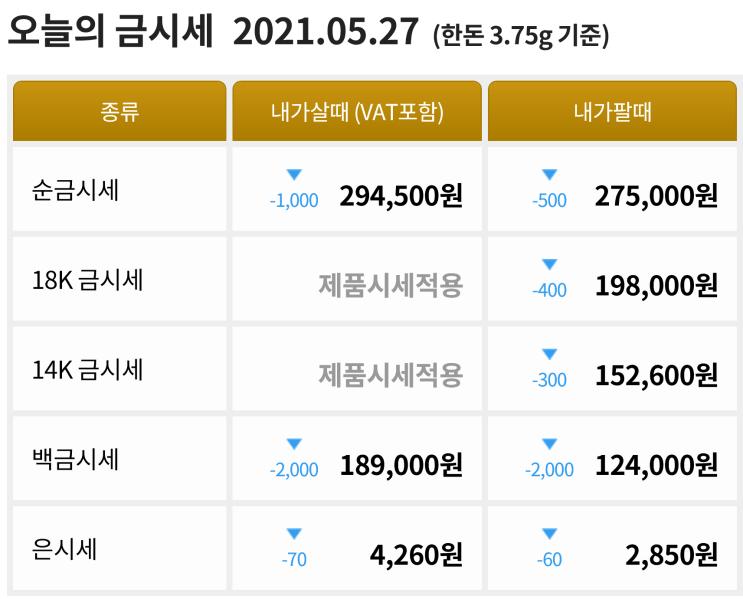 5월 27일 인플레이션 우려와 가상화폐 하락으로 인한 금값 상승세