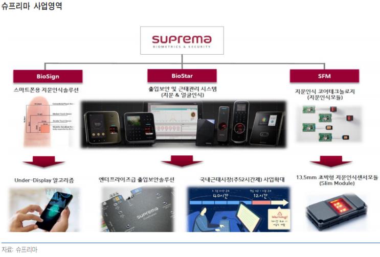 슈프리마 - 바이오솔루션 기업