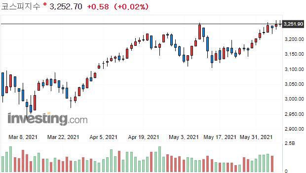 미국CPI발표, 6월 FOMC, 테이퍼링, 선물옵션만기 일정을 고려해서 리스크 관리