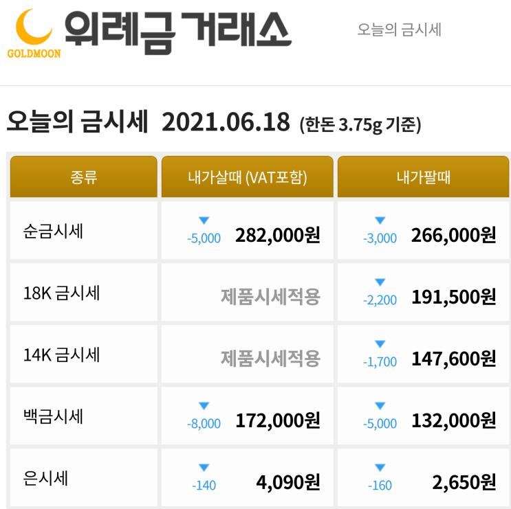 6월 18일 급격하게 하락한 금값
