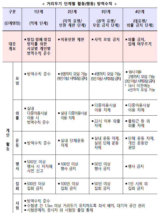 7월 새로운 사회적 거리두기 개편안 정리(4단계)
