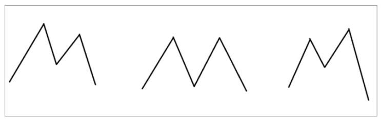 볼린저밴드 - M형, 머리어깨형 패턴과 메수 타이밍
