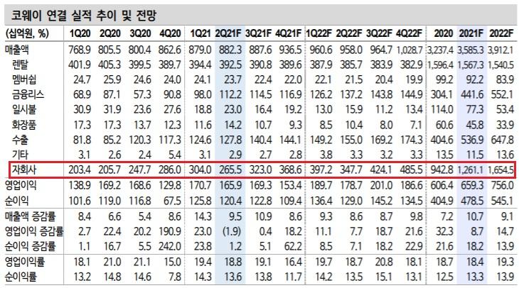 코웨이 -  높은 해외 성장성과 ROE가 핵심이다.