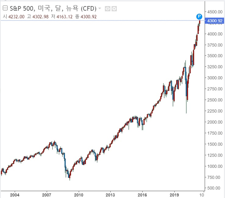 S&P500 지수 - 상반기 14% 상승했다.