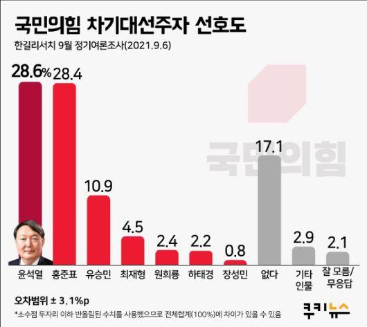 '무야홍' 홍준표? 野주자 경쟁력 윤석열과 불과 0.2%p차
