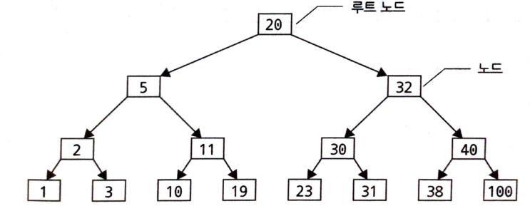 [MYSQL/Database] 인덱스 구조
