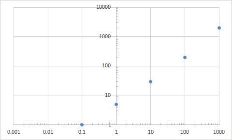 [탐구 조언] 엑셀로 로그 스케일 그래프 그리기
