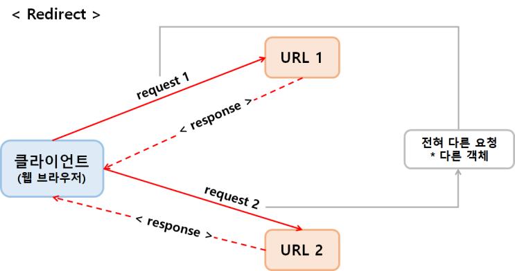 [JSP] Redirect와 Forward 차이
