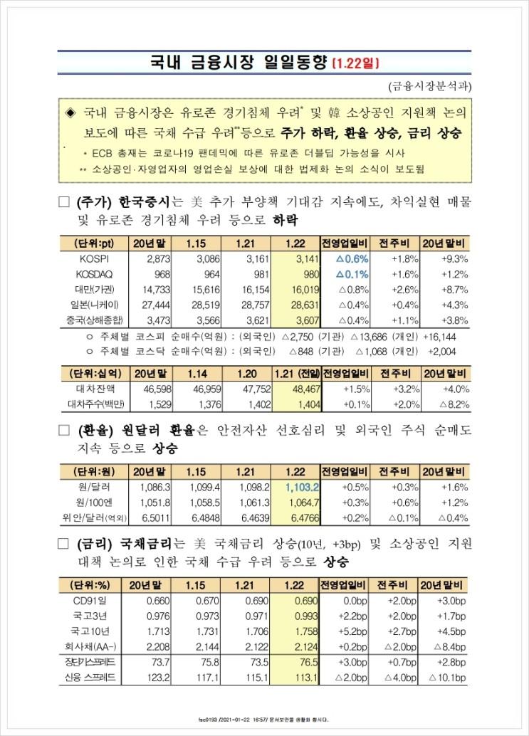 국내 금융시장 일일동향(1.22일), 금융위원회