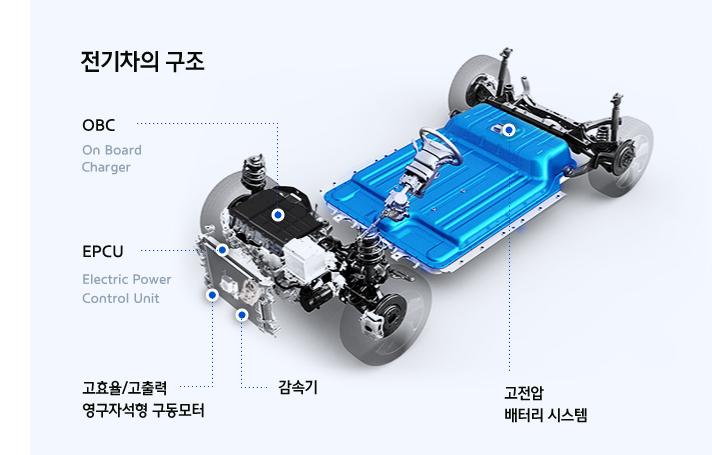 친환경적인 전기자동차 구조와 종류