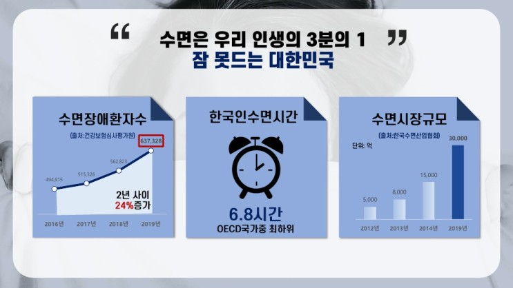 [건강기능원료정보]수면질개선 기능성비교(감태추출물 VS 미강주정추출물 VS 락티움)