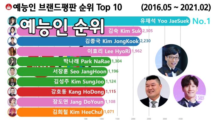 예능인 브랜드평판 순위 Top 10 (유재석, 강호동, 김종국)