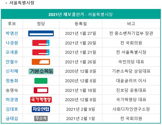 4월 7일 재보궐선거 서울시장, 부산시장 후보?