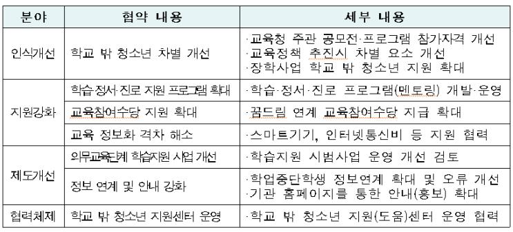 서울시 학교 밖 청소년 지원 강화