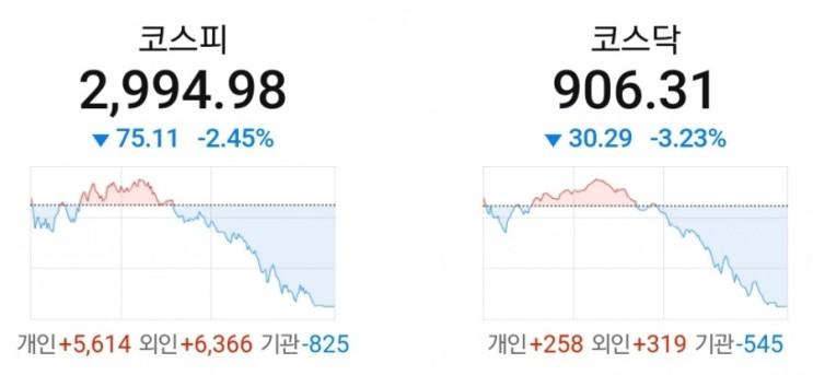 한국 주식시장 급락 분석 (코스피 & 코스닥 지수)