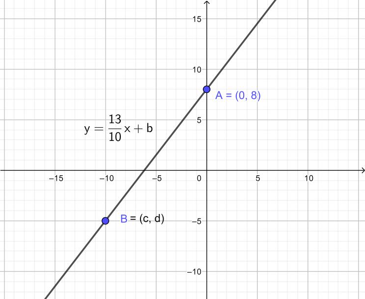 [수학 그림] 직선의 방정식, 1차함수 그래프들 -1