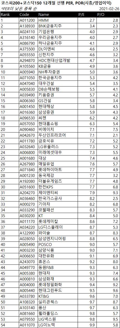 코스피200+코스닥150 종목들 저PER