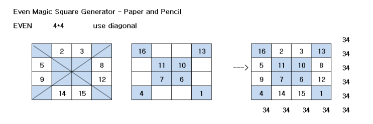Even Magic Square Generator - Paper and Pencil