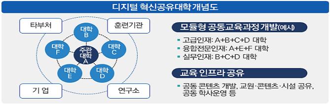 제2차 지방대학 및 지역균형인재 육성지원 기본계획(2021~2025)