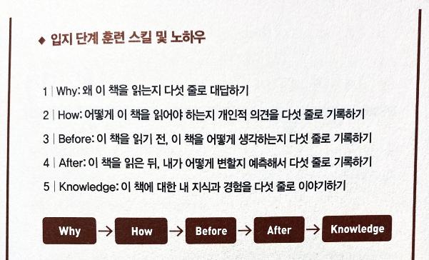 초서독서법) 1단계. 입지단계(분석,메타인지단계)