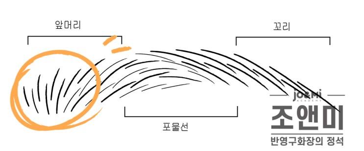 반영구화장아카데미 :: 반영구재료 / 반영구니들 / 엠보니들 / 니들종류