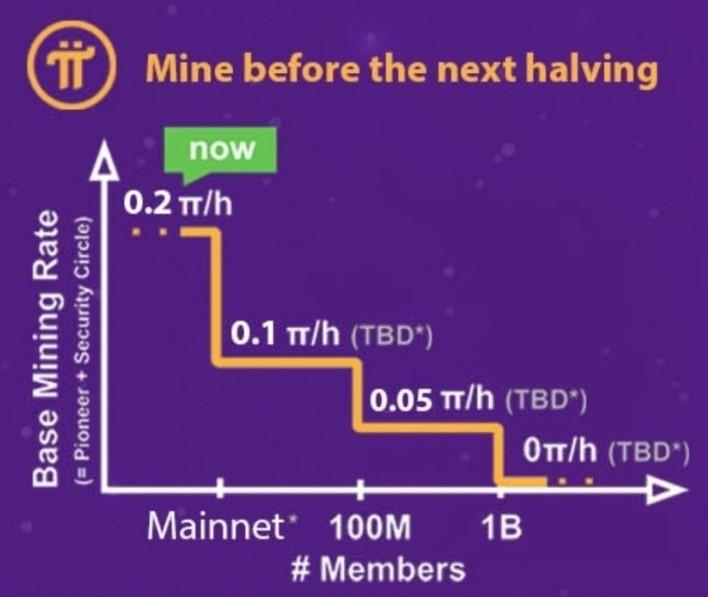 파이네트워크 사용자 1500만? 지금시작 하면 늦었을까?