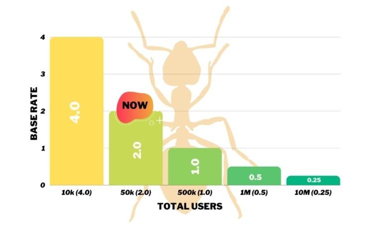 신규채굴! 앤트네트워크(개미네트워크,Ant Network) 코인 가입,채굴방법