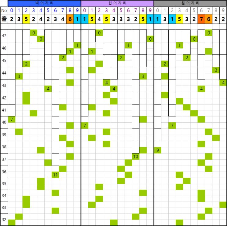 48회차용 연금복권720+ 패턴표 (21/3/25, 47회차 업데이트)