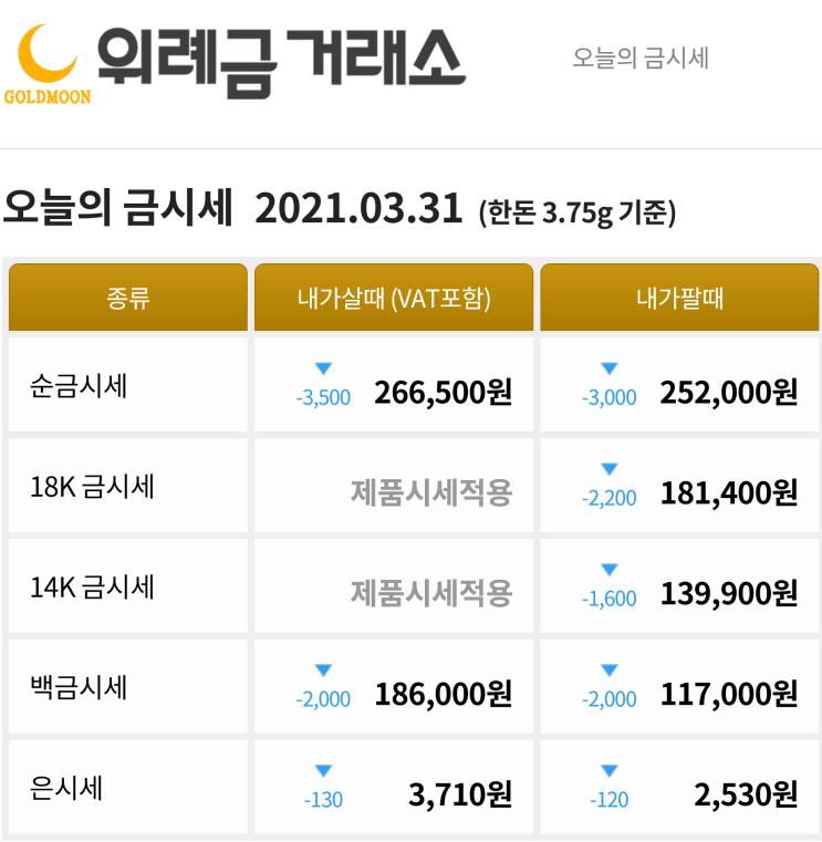 3월 31일 금값급락 달러강세 오늘의 금한돈 시세 금시세1돈